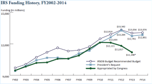IRS-Funding-History2002-14