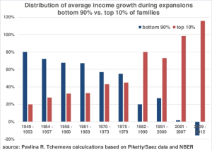 income-distribution10-90-1949-Piketty