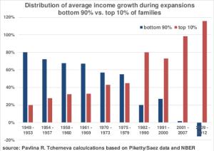 income-distribution10-90-1949-Piketty